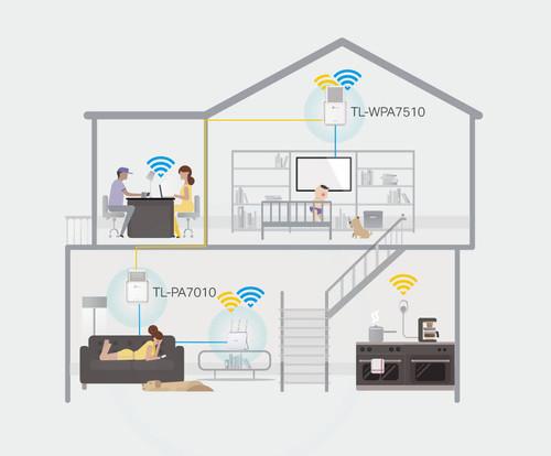 http://powerlan-test.de/wp-content/uploads/2020/11/tp-link-tl-wpa7510-wifi-1000-mbit-s-2-adapter-6.jpg